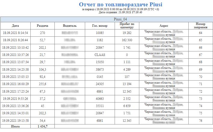 Интеграция данных с колонок Piusi в систему мониторинга I Умное решения для контроля оборота топлива